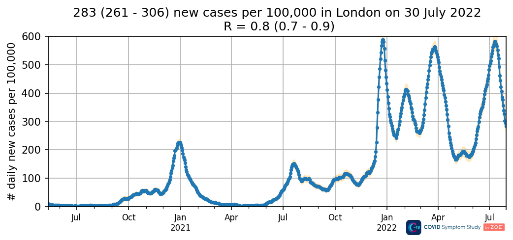 Daily new cases in London