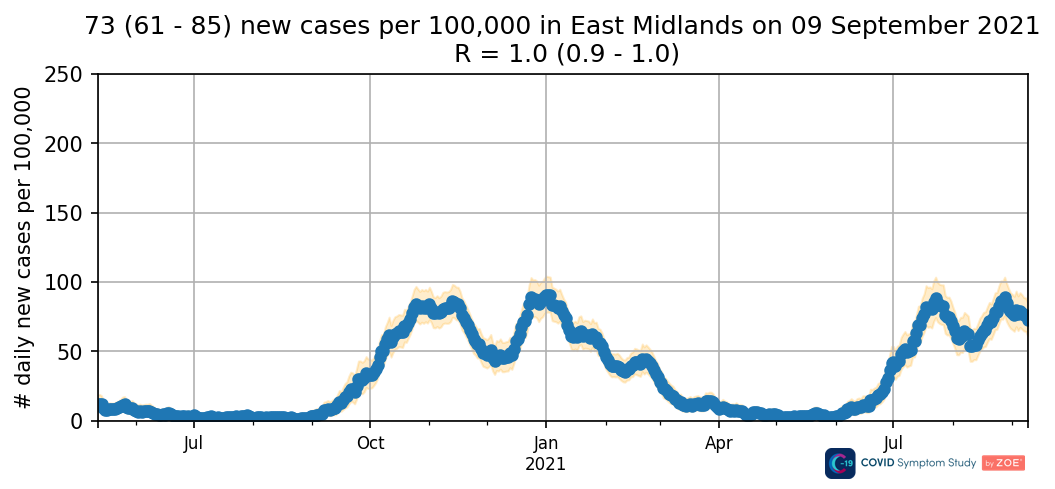 Daily new cases in the East Midlands