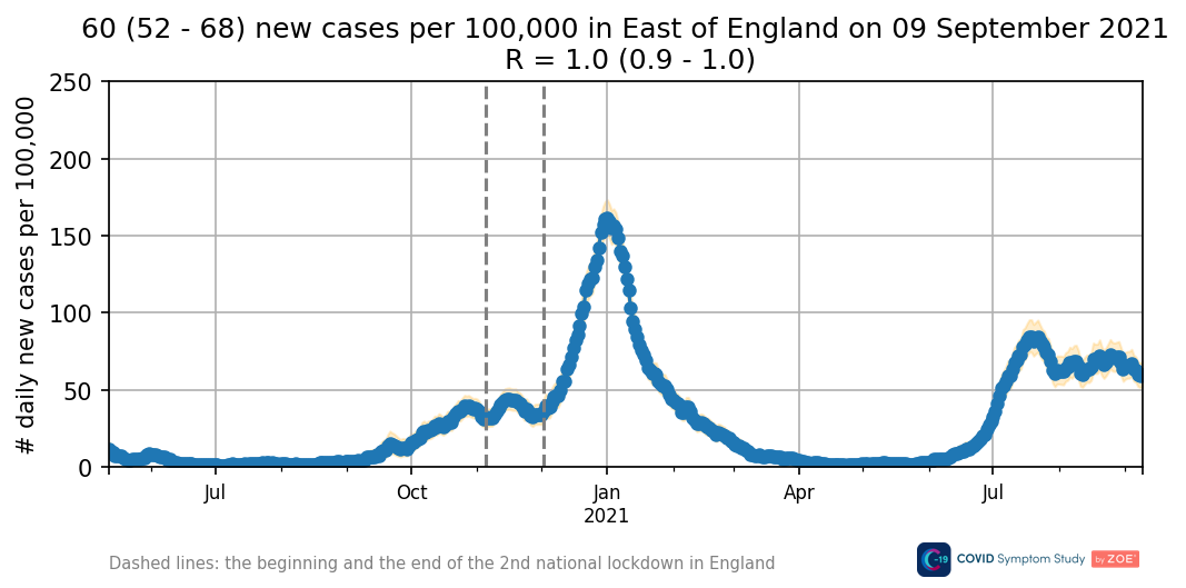 Daily new cases in East of England
