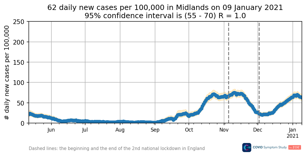 Daily new cases in the Midlands
