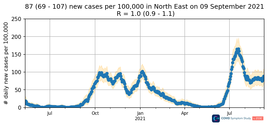Daily new cases in the North East