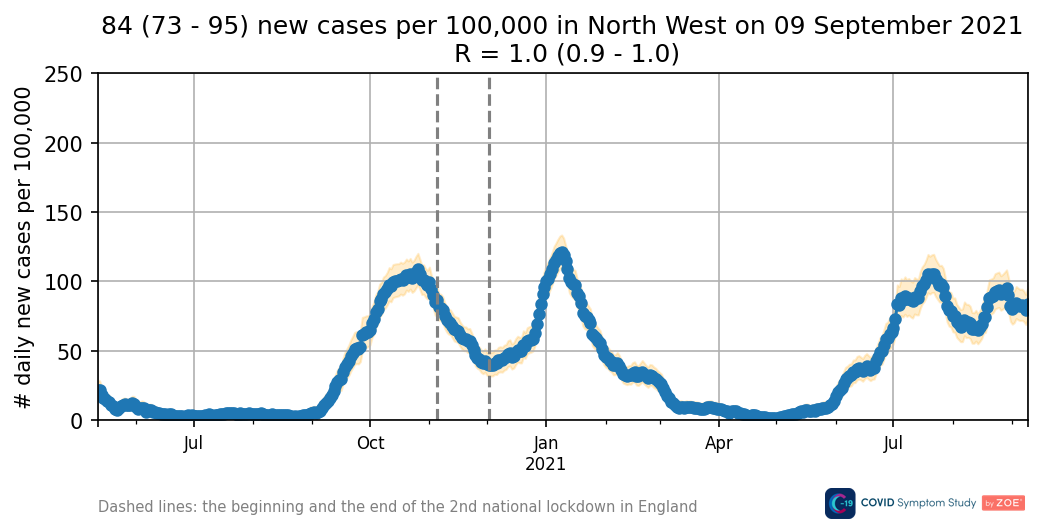 Daily new cases in the North West