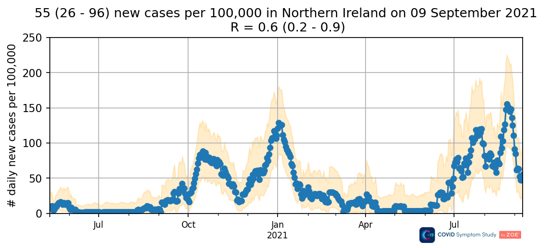 Daily new cases in Northern Ireland