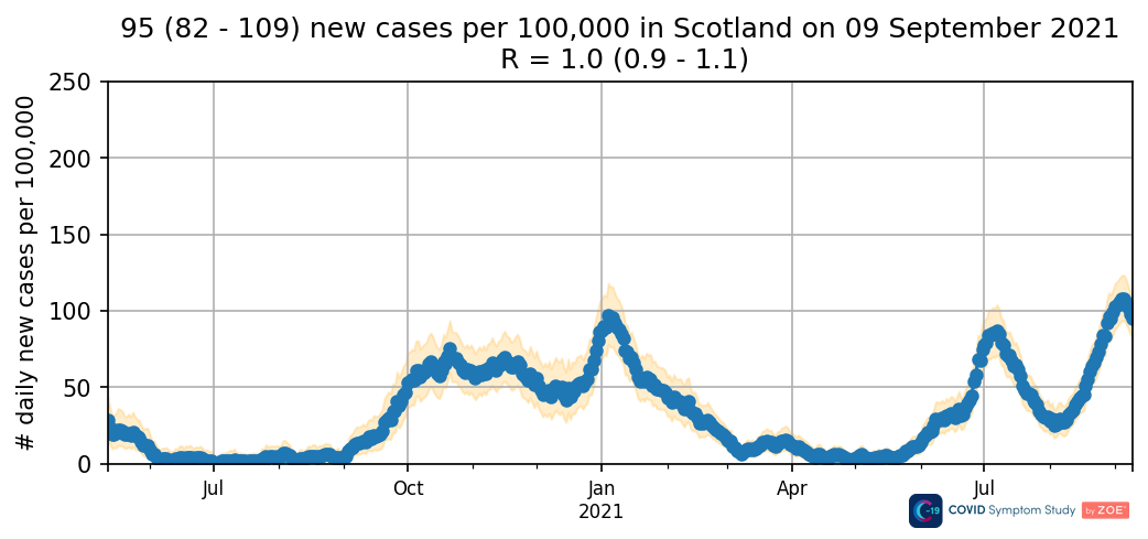Daily new cases in Scotland