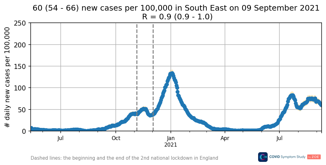 Daily new cases in South East