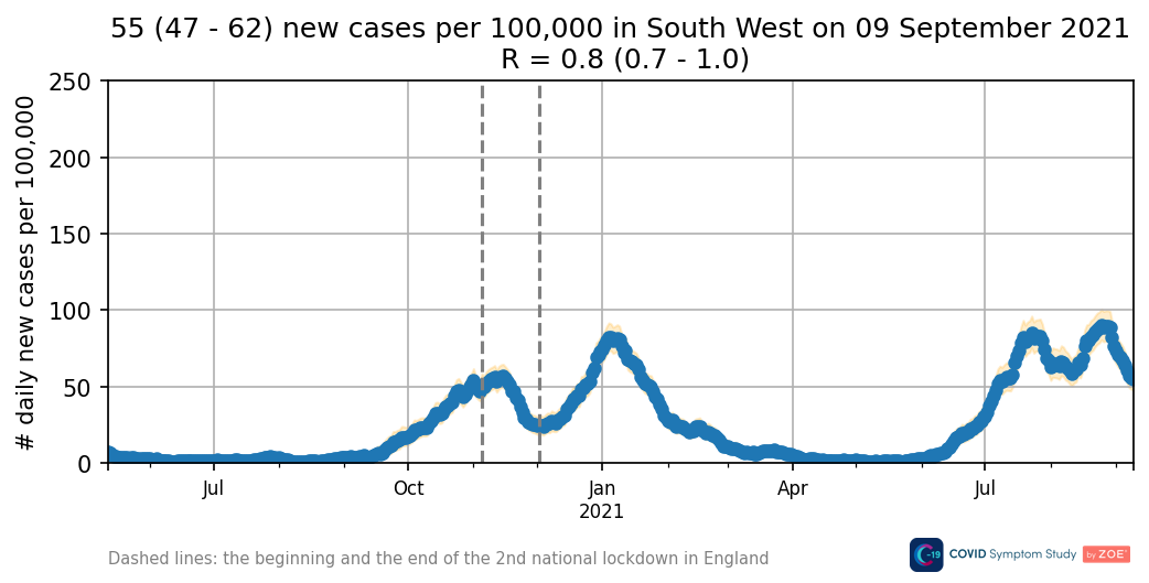 Daily new cases in South West