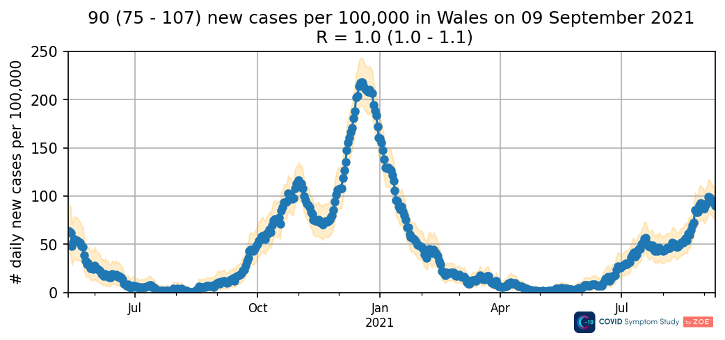 Daily new cases in Wales