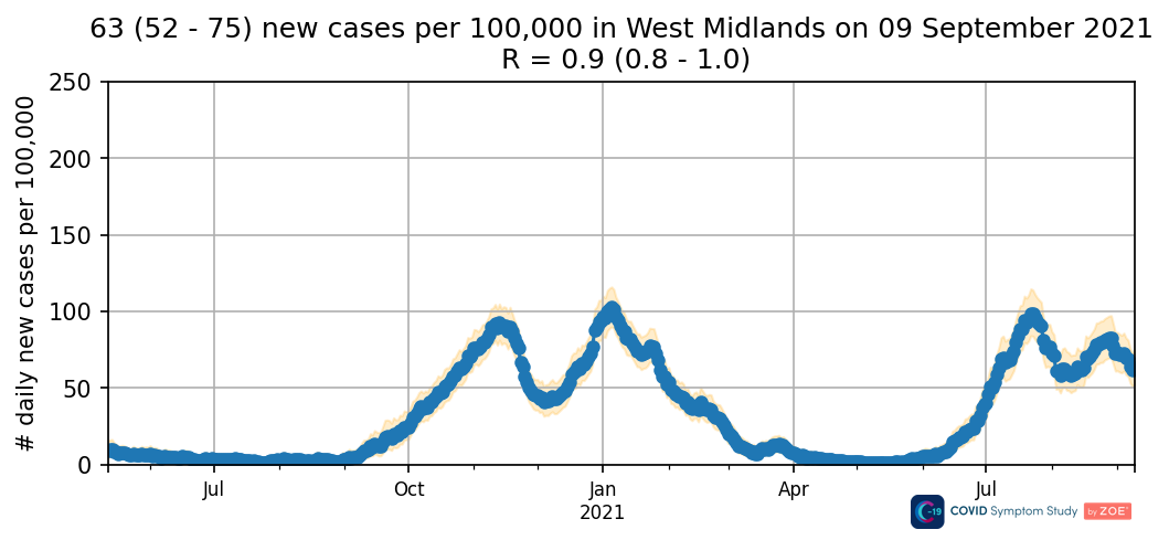 Daily new cases in the West Midlands